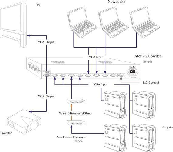 vga面板免焊接线图