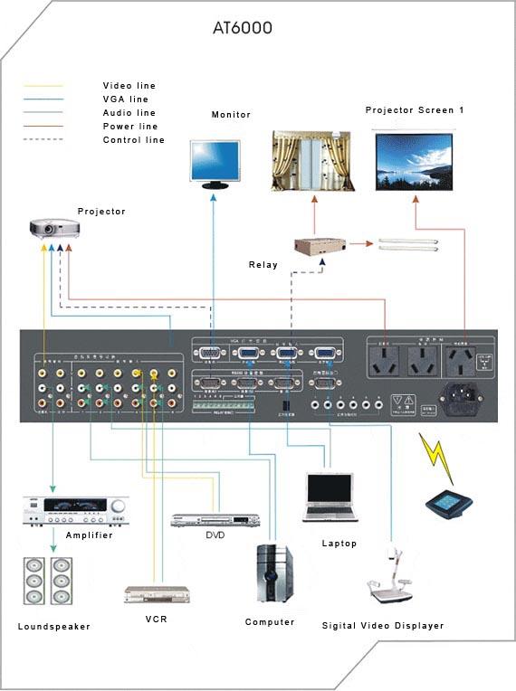 中控系统 > at-6000  概述 ater 基本型触摸屏中控at