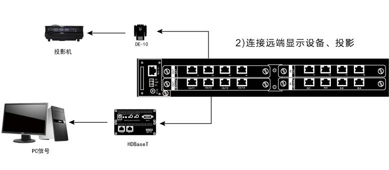 连接方式2