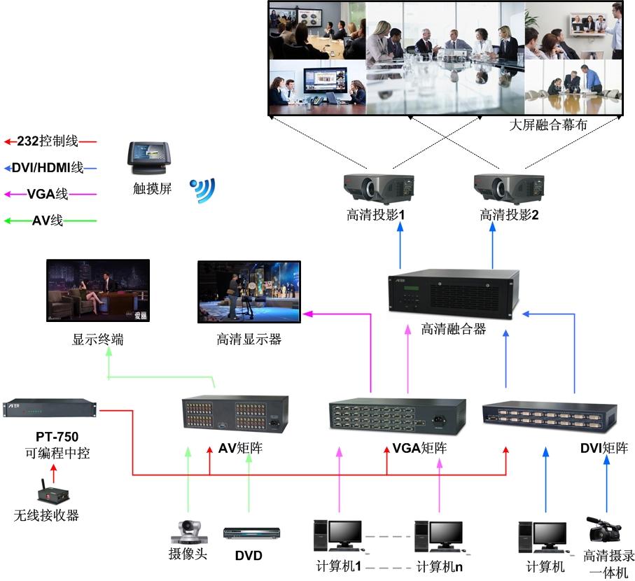 AGP-P派克系列数字高清混合矩阵在多媒体会议领域的应用方案