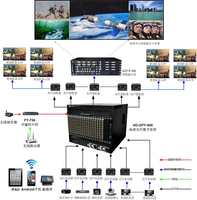 HD-OPT系列数字光纤矩阵在军队指挥调度领域的应用方案