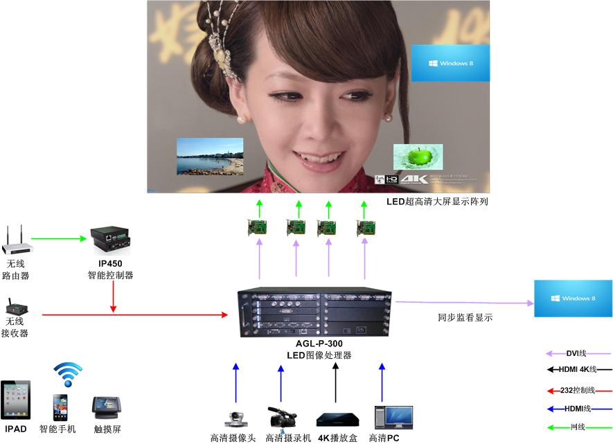 LED图像控制器在信息发布系统中的应用解决方案