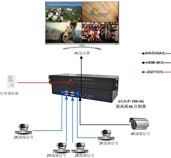 00 4K画面分割器在产品生产测试领域的应用方案