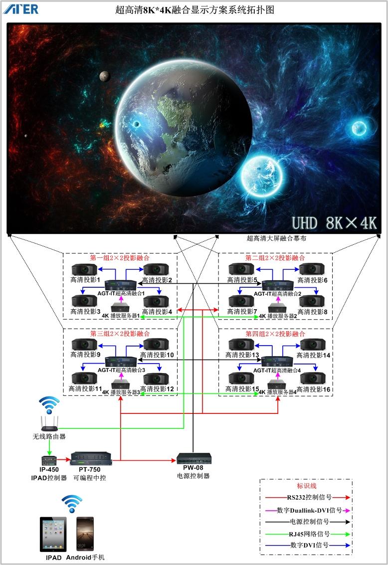 AGT-IT图像融合器级联实现 8K×4K超高清融合的解决方案