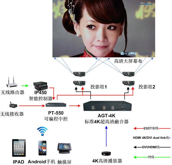 支持4Kx2K超高清大屏幕融合系统解决方案