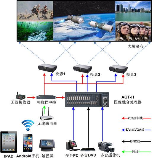 大屏幕指挥决策数据交互系统解决方案